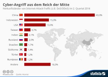 Infografik - Herkunftsländer von Internet-Attack-Traffic