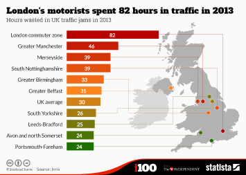 Infographic: London's motorists spent 82 hours in traffic in 2013 | Statista