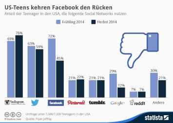 Infografik: US-Teens kehren Facebook den Rücken | Statista