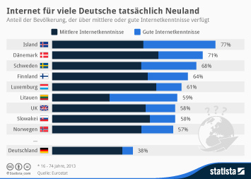 Infografik: Internet für viele Deutsche tatsächlich Neuland | Statista