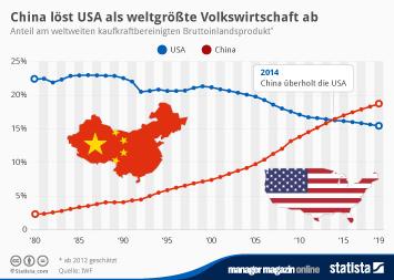 Infografik: China löst USA als weltgrößte Volkswirtschaft ab | Statista