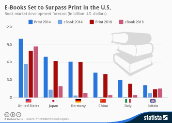 Link to E-Books Set to Surpass Print in the U.S. Infographic