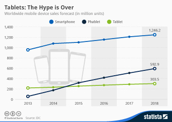 Infographic - worldwide mobile device sales forecast