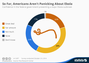 Infographic - So Far, Americans Aren't Panicking About Ebola