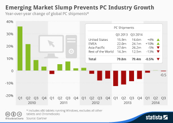 Infographic: Emerging Market Slump Prevents PC Industry Growth | Statista