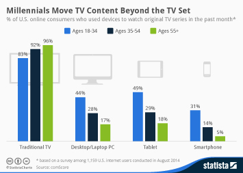 Infographic: Millennials Move TV Content Beyond the TV Set | Statista