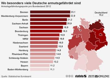 Infografik: Wo besonders viele Deutsche armutsgefährdet gefährdet sind | Statista