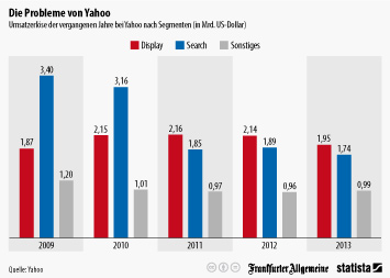 Link zu Die Probleme von Yahoo Infografik