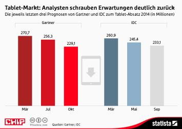 Infografik: Tablet-Markt: Analysten schrauben Erwartungen deutlich zurück | Statista
