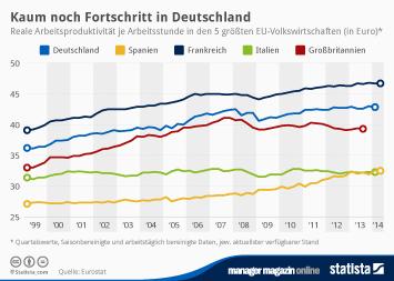 Infografik: Kaum noch Fortschritt in Deutschland | Statista