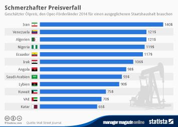Infografik - Ölpreis, den Opec Förderländer  für einen ausgeglichenen Staatshaushalt brauchen