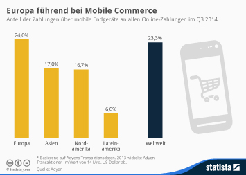 Europa führend bei Mobile Commerce