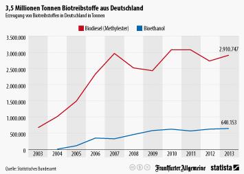 Link zu Produktion von Biokraftstoffen stagniert Infografik
