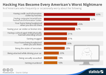 Infographic: Hacking Has Become Every American's Worst Nightmare | Statista