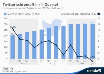 Infografik: Twitter schrumpft im 4. Quartal   Statista