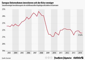 Europas Unternehmen investieren seit der Krise weniger