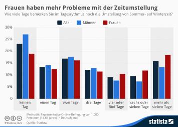 Infografik - So lange brauchen Deutschlands Bürger, um sich auf die Winterzeit einzustellen