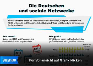 Infografik: Die Deutschen und soziale Netzwerke | Statista