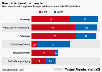 Infografik: Umsatz in der Umweltschutzbranche  | Statista