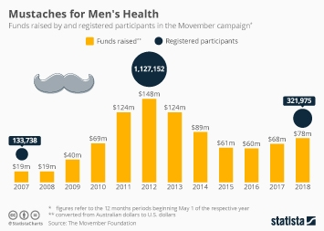 Infographic - Movember donations since 2007