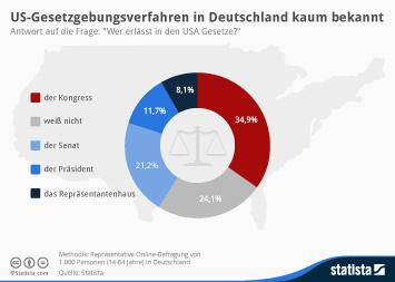 Infografik: US-Gesetzgebungsverfahren in Deutschland kaum bekannt   Statista