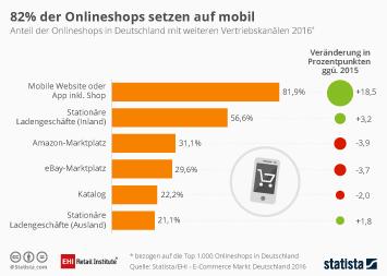 Infografik: 82% der Onlineshops setzen auf mobil | Statista