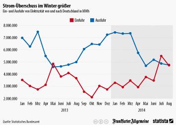 Infografik: Strom-Überschuss im Winter größer | Statista