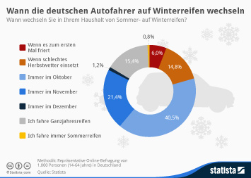Infografik: Wann die deutschen Autofahrer auf Winterreifen wechseln | Statista