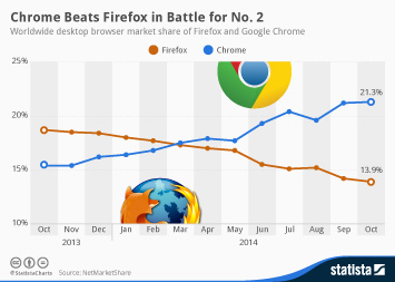 Infographic: Chrome Beats Firefox in Battle for No. 2 | Statista