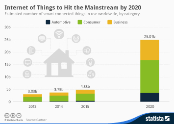 Infographic: Internet of Things to Hit the Mainstream by 2020 | Statista