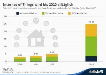 Infografik - mit dem Internet of Things verbundenen Geräte