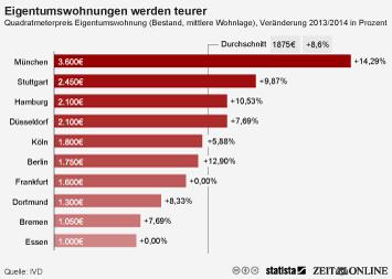 Infografik - Preise für Eigentumswohnungen
