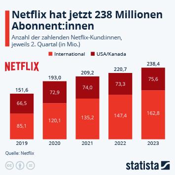 Infografik: Fast 200 Millionen Netflix-Abonnent_innen | Statista