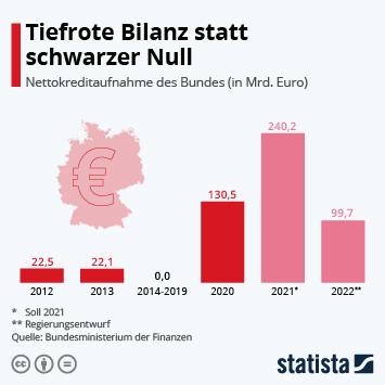 Infografik - Auch 2021 macht der Bund Milliardenschulden