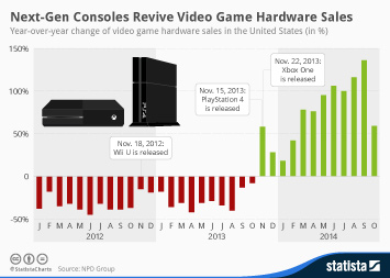 Infographic - Video game hardware sales