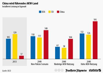 Infografik - China wird führendes AKW-Land