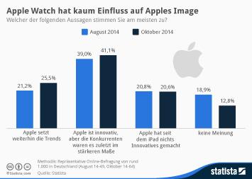 Infografik: Apple Watch und iPhone 6 haben kaum Einfluss auf Apples Image   Statista