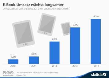 Infografik: E-Book-Umsatz wächst langsamer | Statista