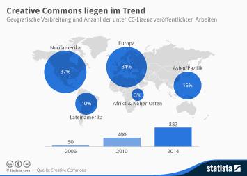 Infografik - Geografische Verbreitung und Anzahl der unter CC-Lizenz veröffentlichten Arbeiten