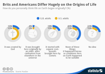 Infographic: Brits and Americans Differ Hugely on the Origins of Life | Statista