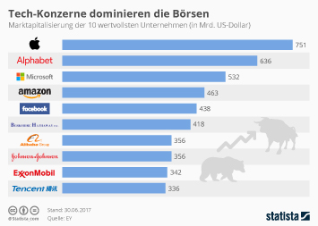 Infografik: Tech-Konzerne dominieren die Börsen | Statista