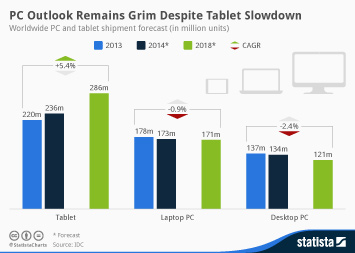 Infographic - PC and tablet shipment forecast