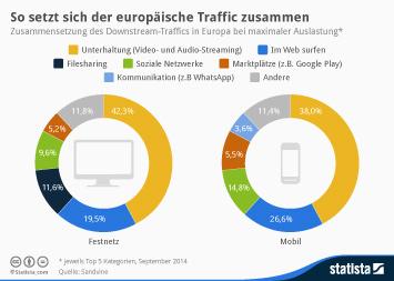Infografik: So setzt sich der europäische Traffic zusammen | Statista