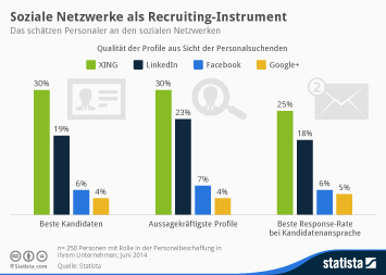 Infografik: Soziale Netzwerke als Recruiting-Instrument | Statista