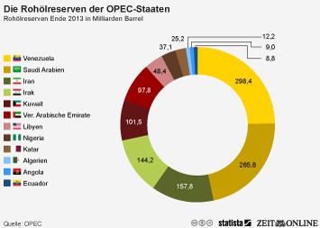 Infografik - Die Rohölreserven der OPEC-Staaten