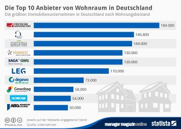 Infografik: Die größten Wohnungsfirmen in Deutschland | Statista