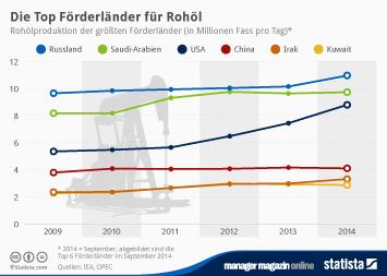 Infografik - Rohölproduktion der größten Förderländer