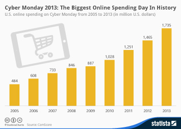 Infographic - U.S. online spending on Cyber Monday