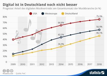 Infografik - Anteil des digitalen Musikvertriebs am Gesamtumsatz der Musikbranche