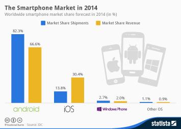 Infographic: The Smartphone Market 2014 | Statista
